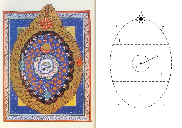 Hildegard's Cosmic Egg (left) and Assagioli's Egg Diagram of the human psyche.
