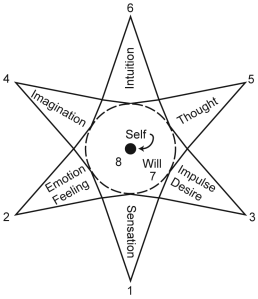 Assagioli's Star Diagram depicting the will acting on our psychological functions.