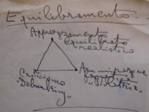 Assagioli Triangle Equilibramento