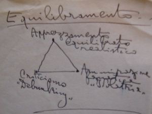 Assagioli Triangle Equilibramento - ICPPD certificate in psychosynthesis